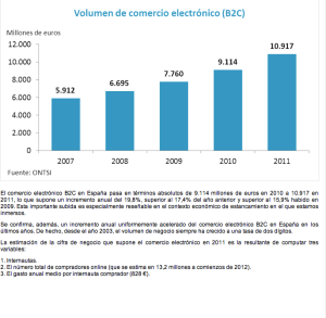 Volumen comercio electrónico en España