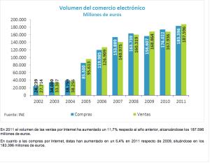 Incremento del negocio experimentado en el comercio electrónico en España.