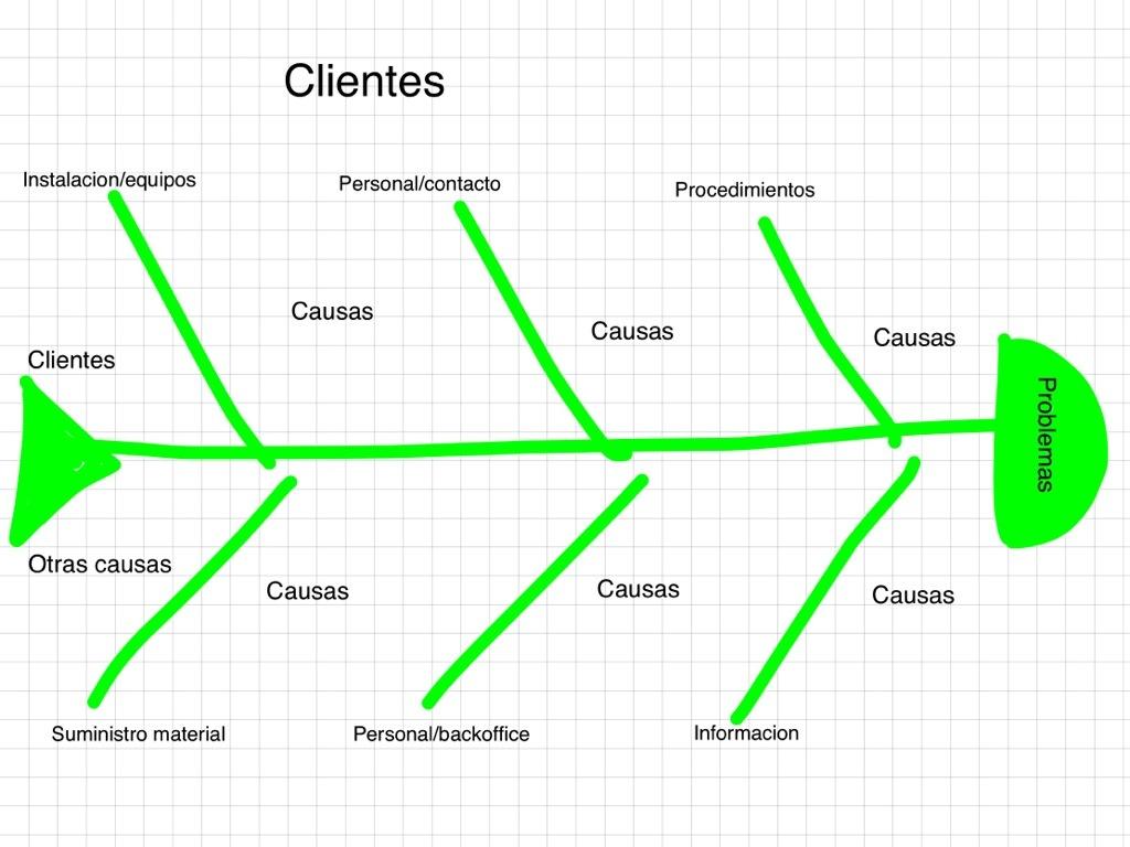 FC4SD further Diagrama pert instalacion de planta in addition Planificacion Estrategica Analisis De Porter additionally Partes Y Piezas in addition Lamina De Concurso Esquemas Del Programa Arquitectonico. on diagrama proceso